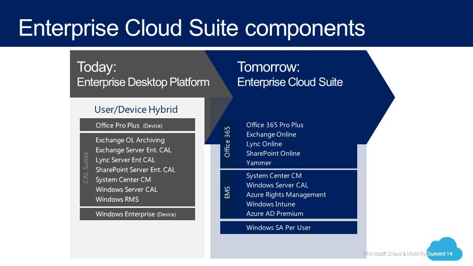 enterprise cloud suite components Introducing the Enterprise Cloud Suite - ppt video online download