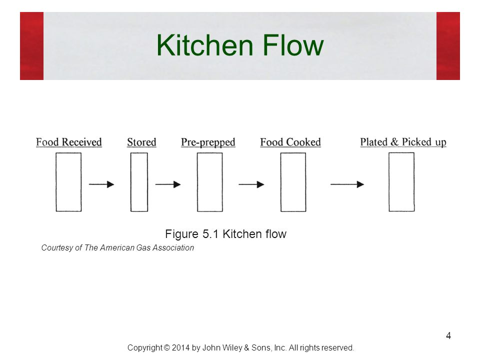 Superbe 4 Kitchen Flow ...