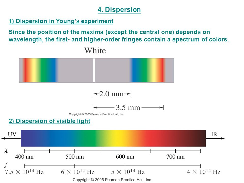 4. Dispersion 1) Dispersion in Young's experiment
