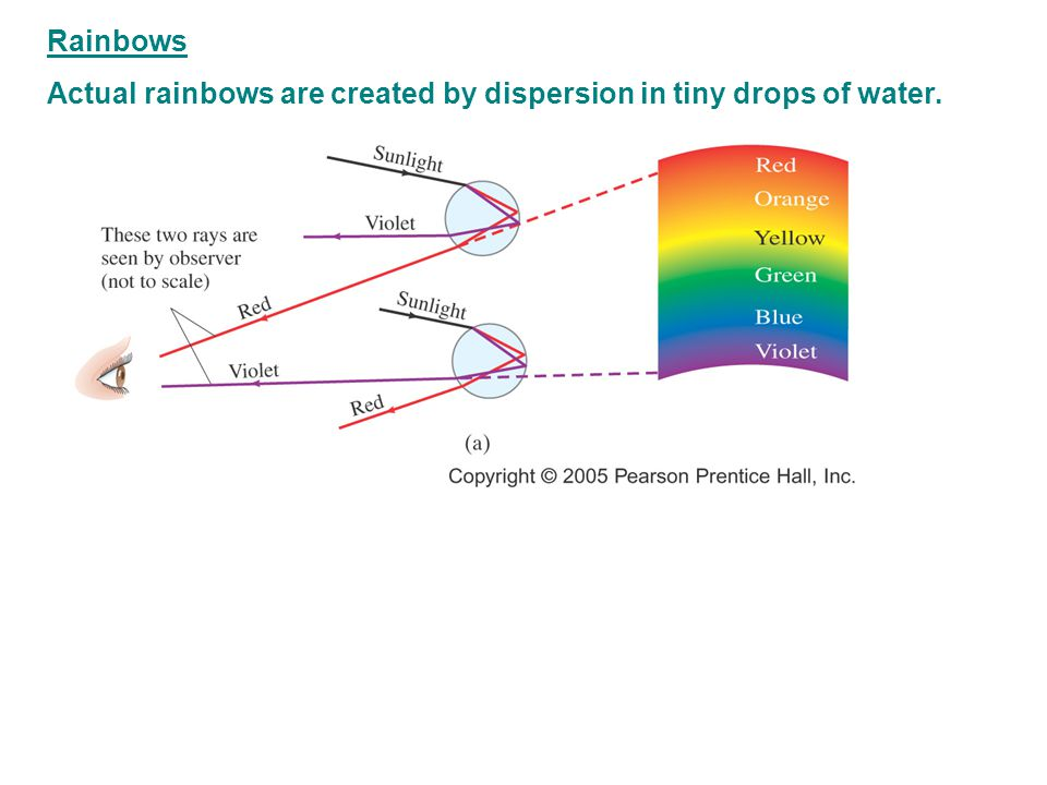 Rainbows Actual rainbows are created by dispersion in tiny drops of water.