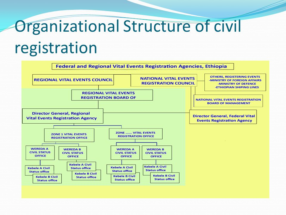 Organizational Structure of civil registration