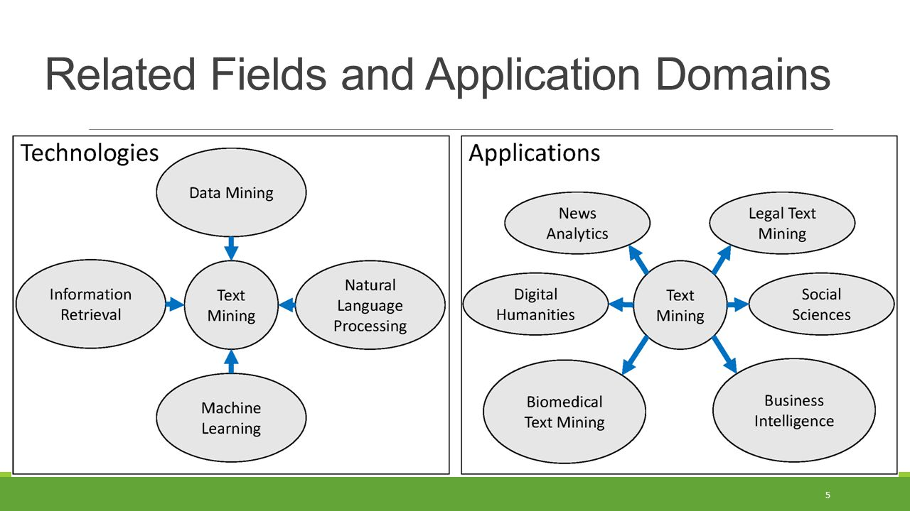 Related Fields and Application Domains