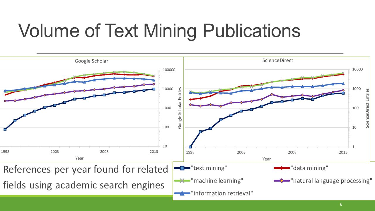 Volume of Text Mining Publications
