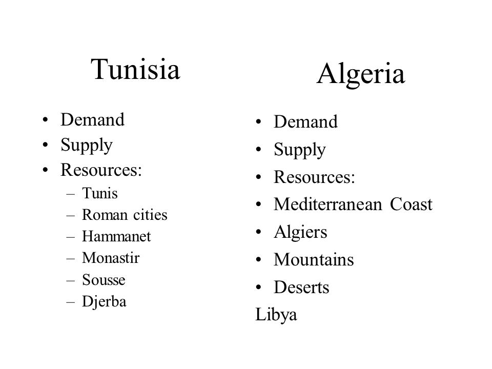 Tunisia Algeria Demand Supply Resources: Demand Supply Resources:
