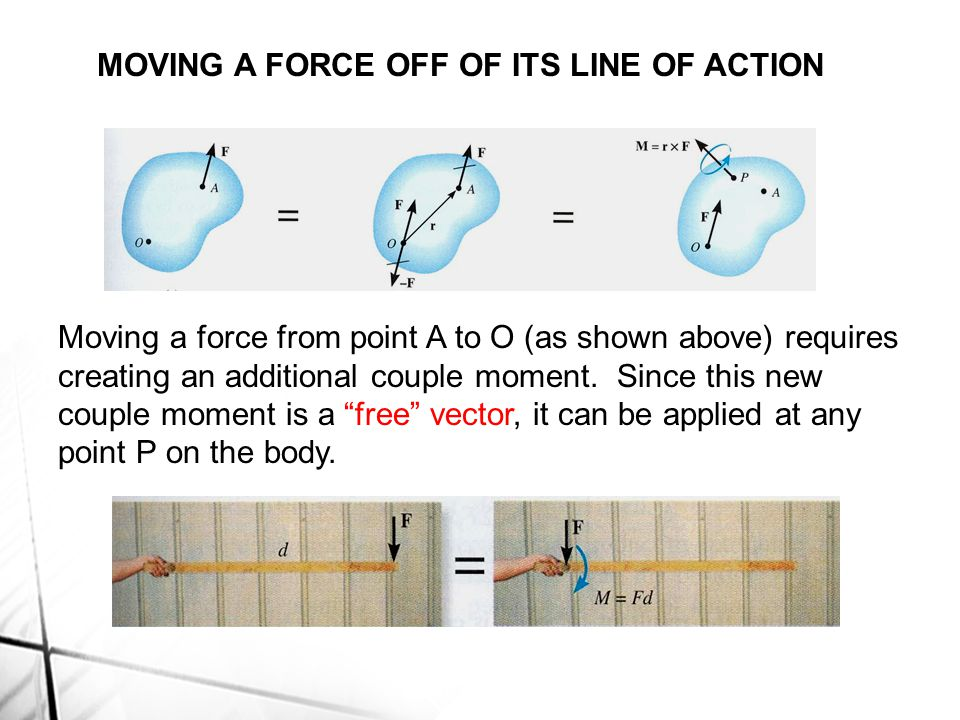 MOVING A FORCE OFF OF ITS LINE OF ACTION