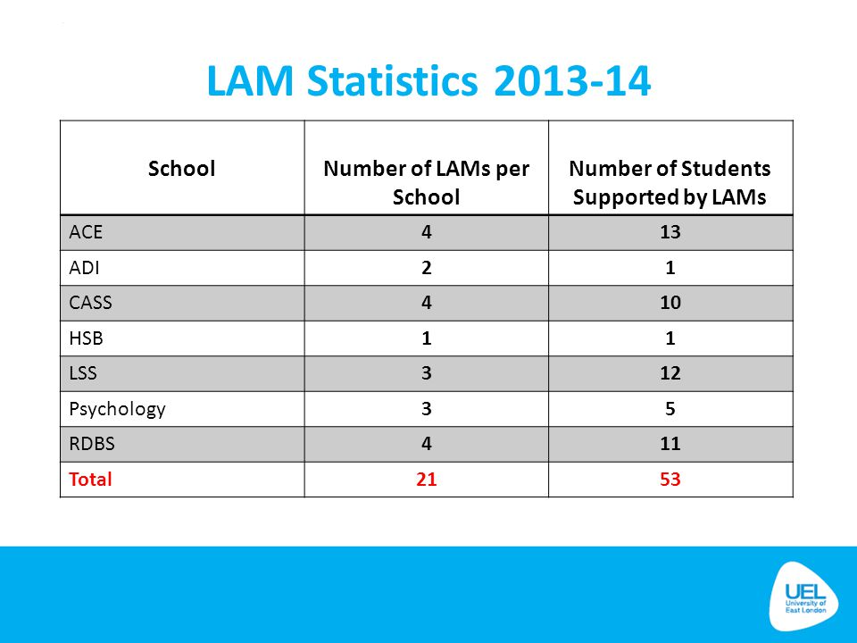 Number of LAMs per School Number of Students Supported by LAMs