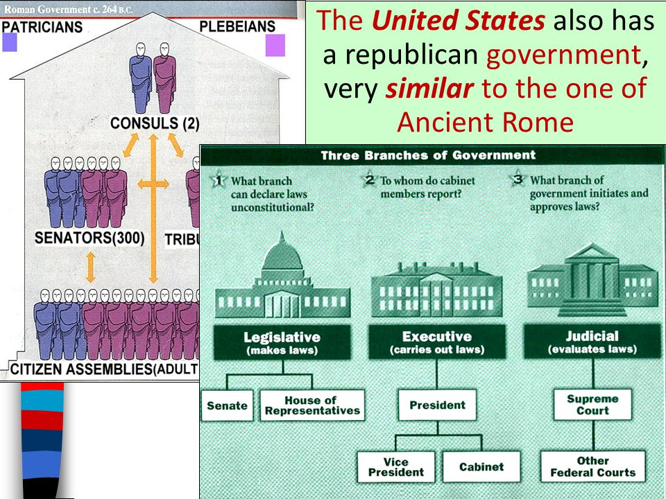 The United States also has a republican government, very similar to the one of Ancient Rome