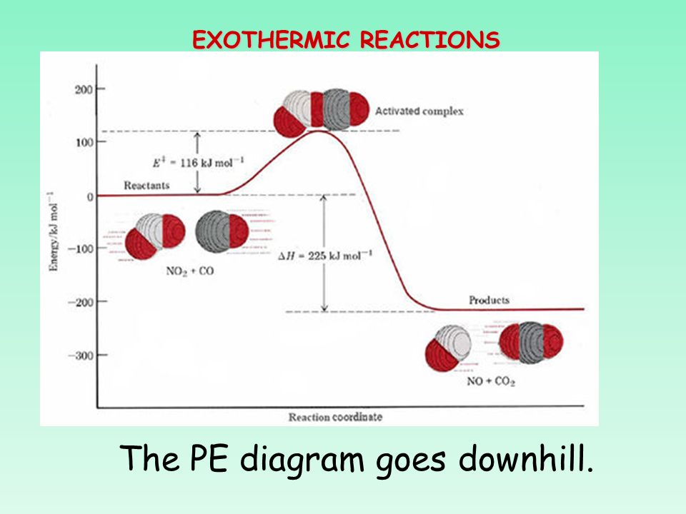 Exothermic And Endothermic Reactions Ppt Video Online Download