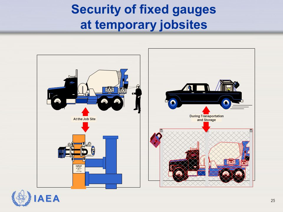 Security of fixed gauges at temporary jobsites