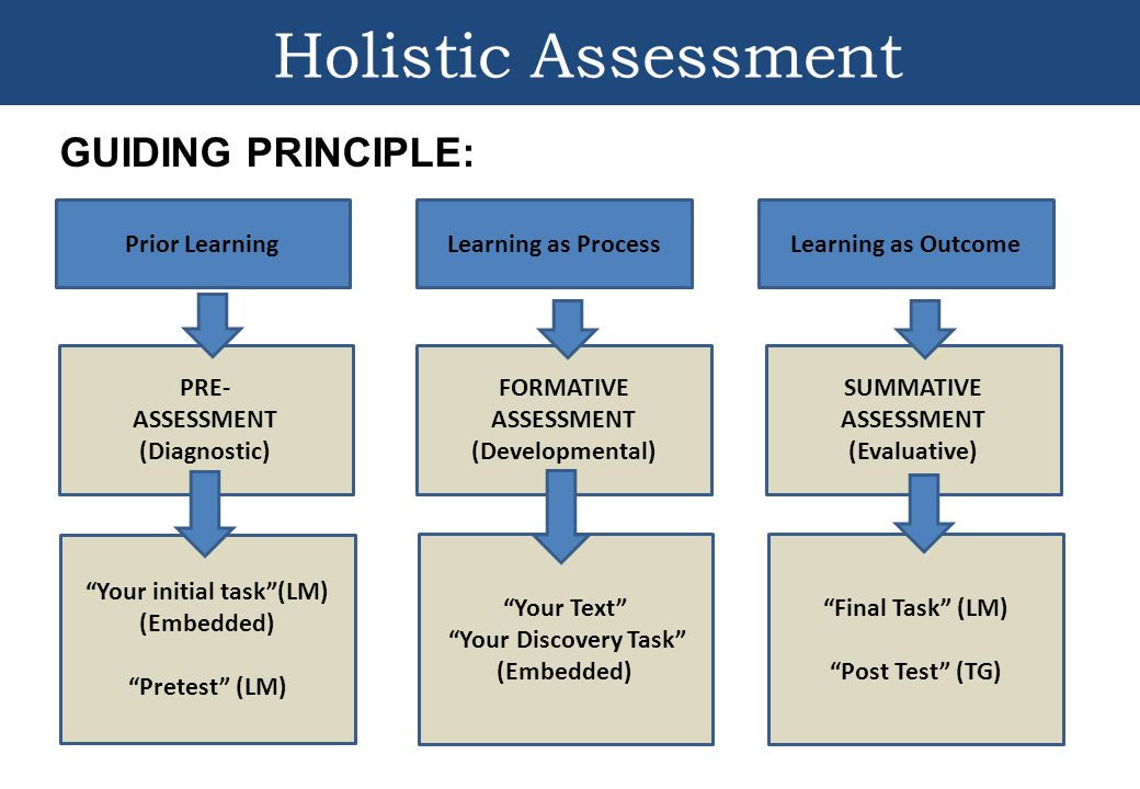 Walking Through Grade 10 English LMs and TGs - ppt video