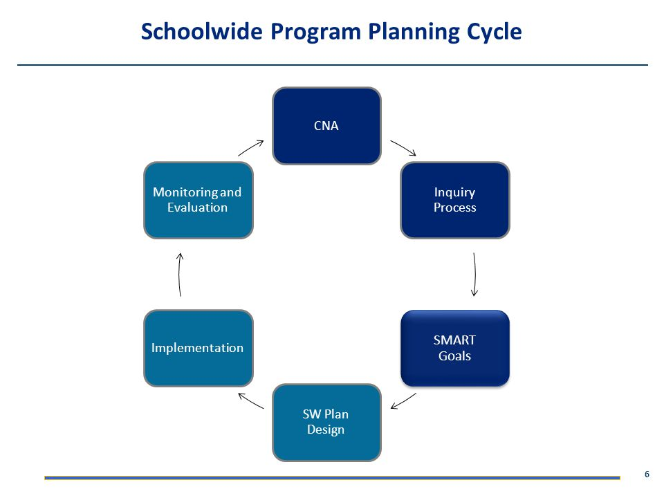Schoolwide Program Planning Cycle