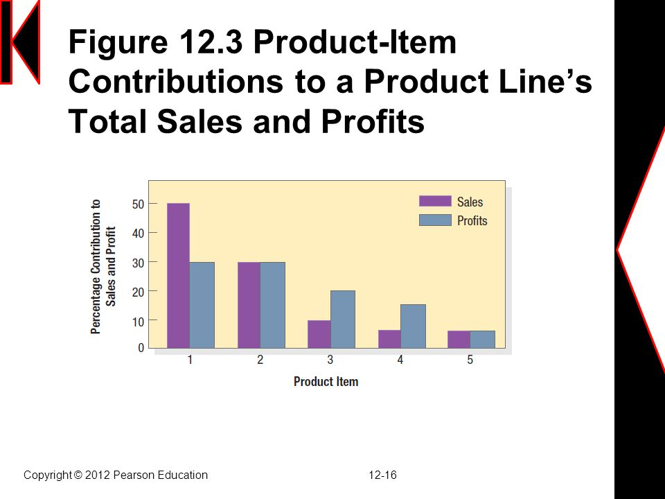 Figure 12.3 Product-Item Contributions to a Product Line's Total Sales and Profits