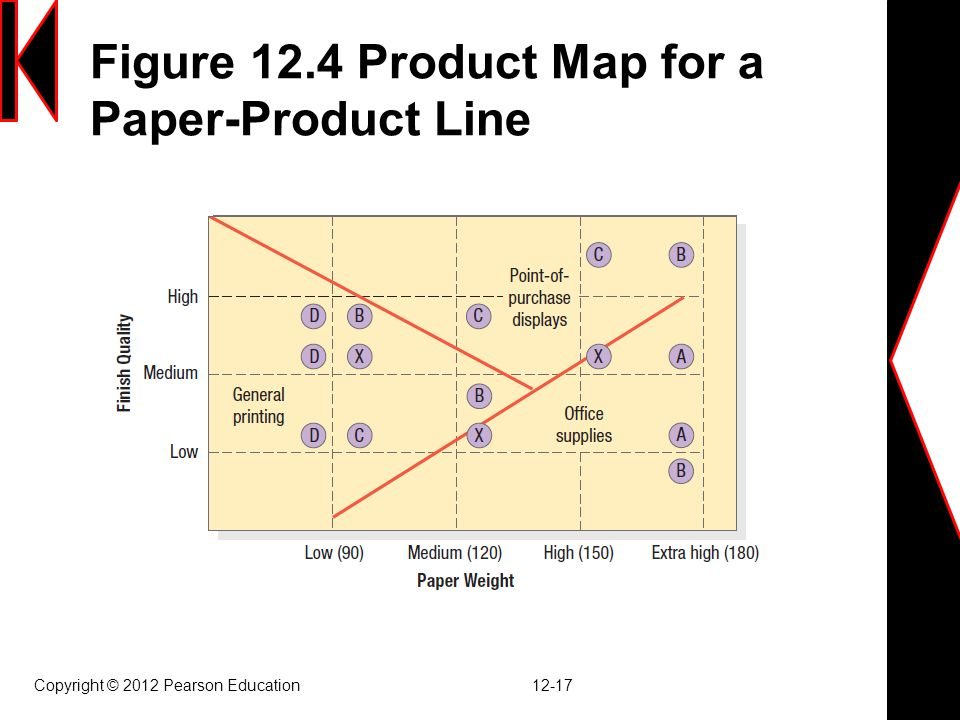 Figure 12.4 Product Map for a Paper-Product Line