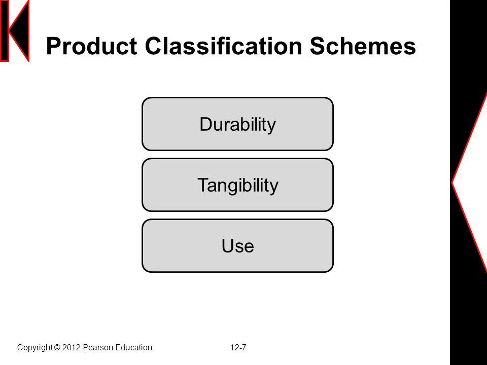 Product Classification Schemes