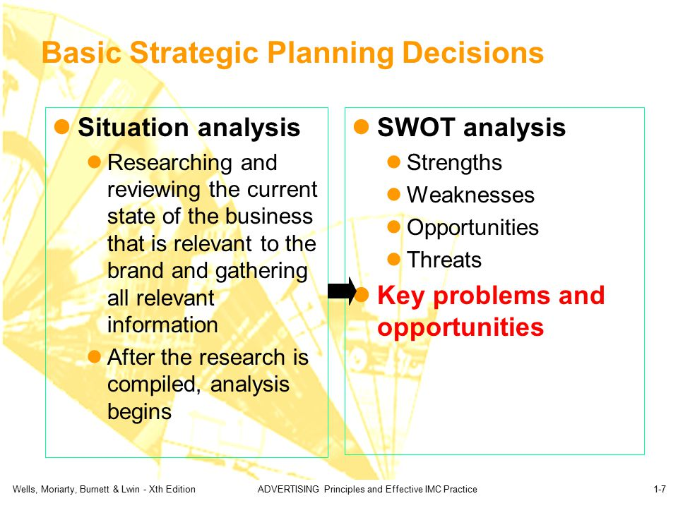 strategic imc planning ppt download