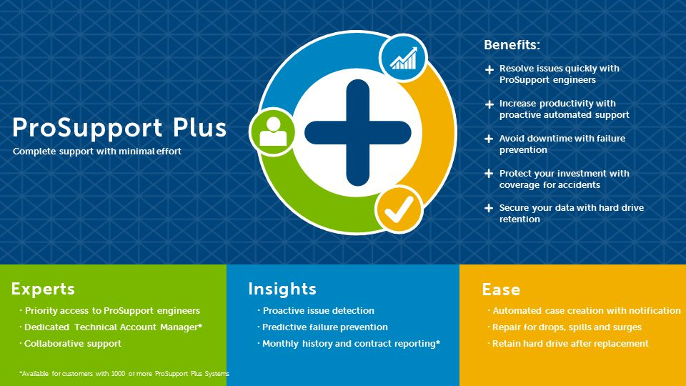 Prosupport Plus For Pcs And Tablets Ppt Video Online