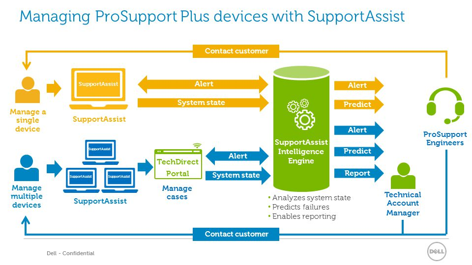ProSupport Plus for PCs and Tablets - ppt video online download