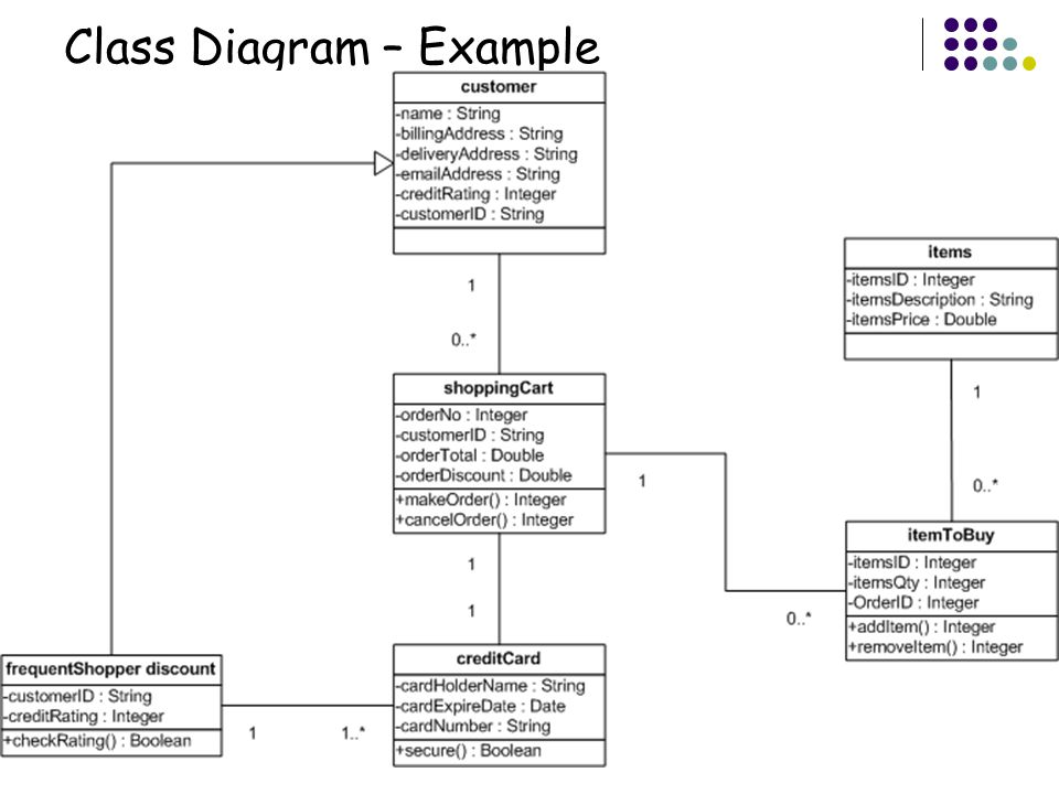 class diagram extraction from textual requirements Extract an intermediate representation from a set of text documents by using the combination of natural-language (nl) processing and text-mining techniques so that it can.
