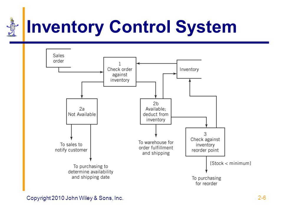sales inventory system theory For this inventory system, if demand is less than service capacity, the manufacturer needs to use different policies for different inventory levels baek and moon (2014) considered a lost sales production-inventory system in an uncertain environment they also used queuing theory to present.