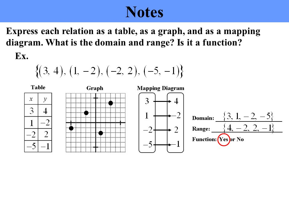 Mapping Diagram Algebra 2 Domain And Range Wire Diagrams