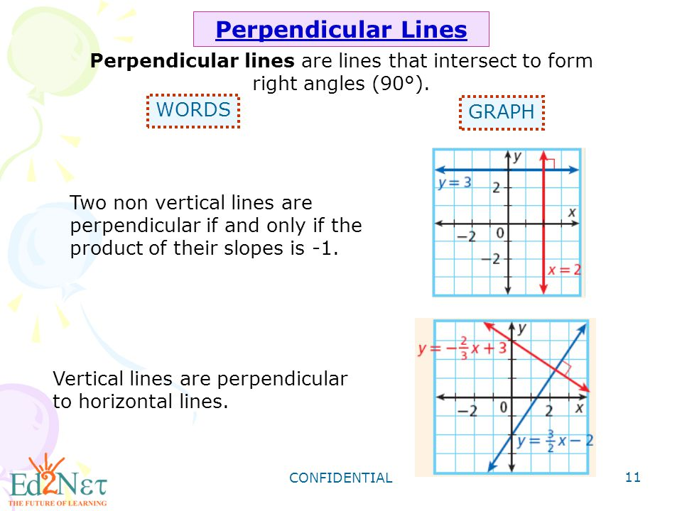 Algebra1 Slopes Of Parallel And Perpendicular Lines Ppt Video