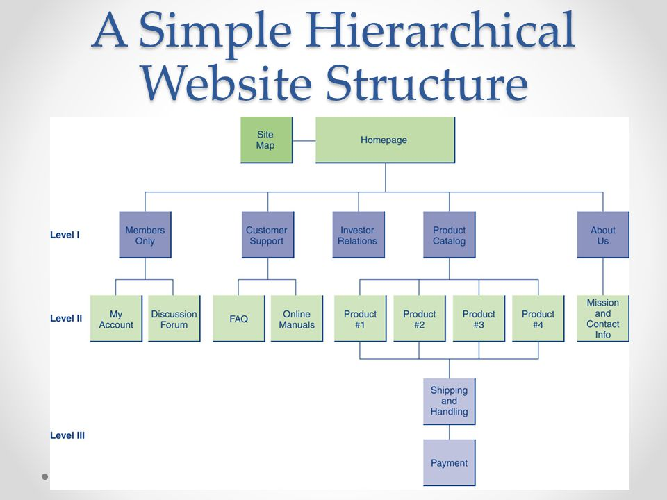 A Simple Hierarchical Website Structure