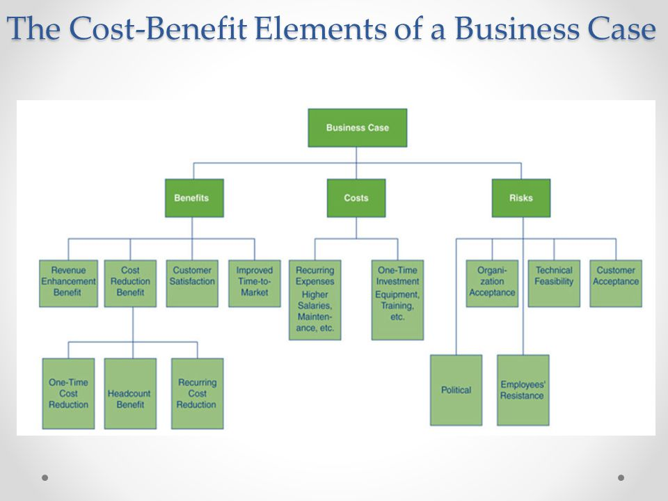 The Cost-Benefit Elements of a Business Case
