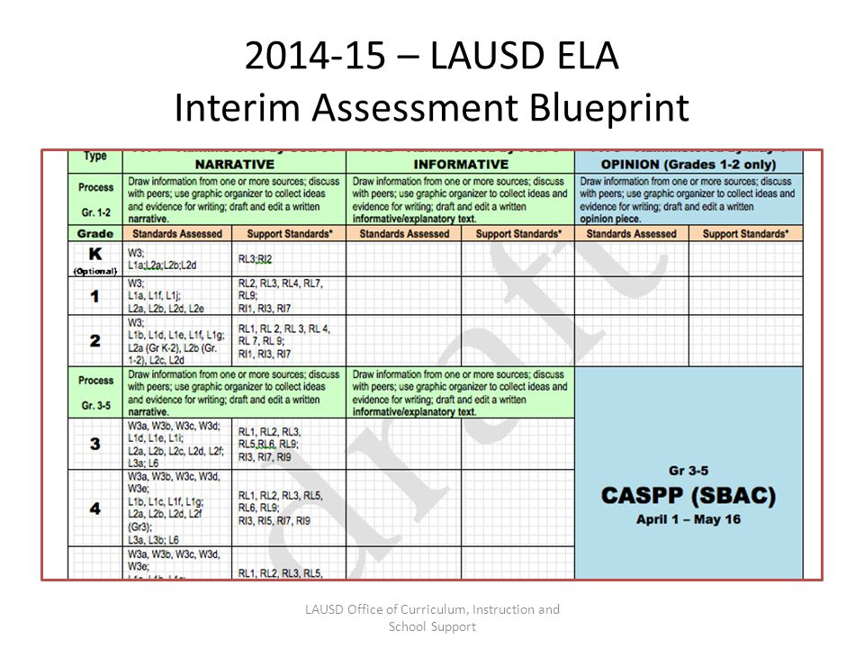 – LAUSD ELA Interim Assessment Blueprint