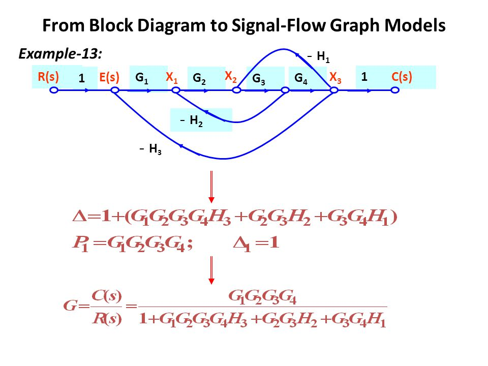 chapter 3 block diagrams and signal flow graphs wiring diagram