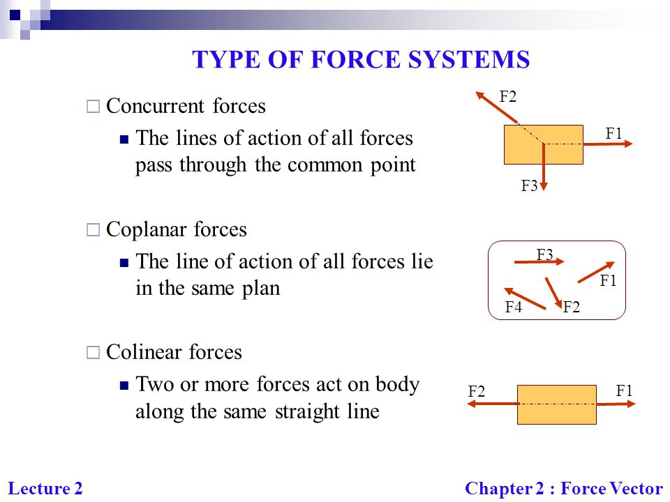 TYPE OF FORCE SYSTEMS Concurrent forces