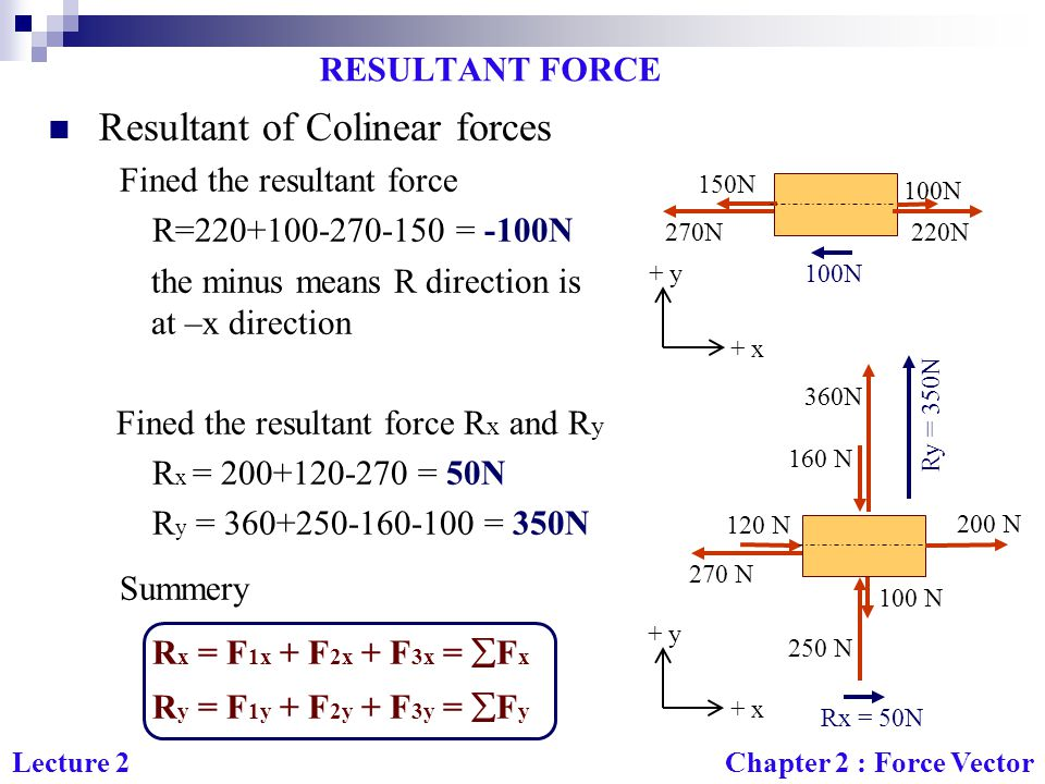 Resultant of Colinear forces