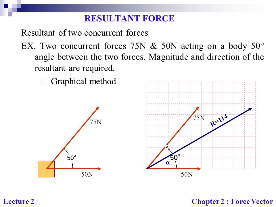Resultant of two concurrent forces