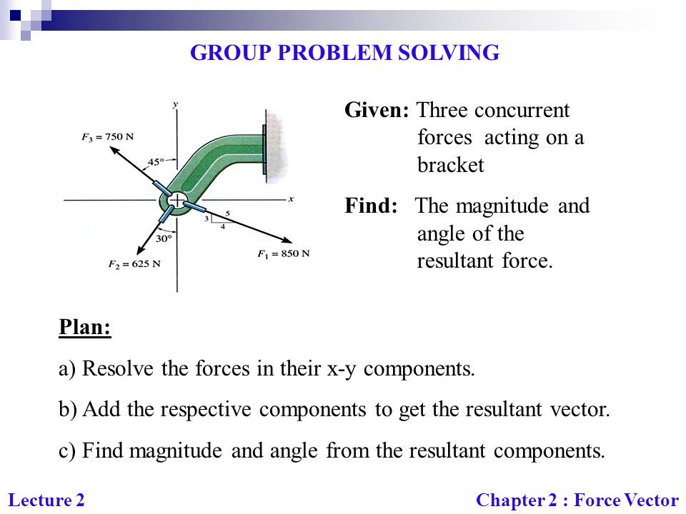 Given: Three concurrent forces acting on a bracket