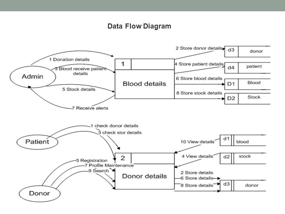 Blood bank management system ppt video online download 5 data flow diagram ccuart Choice Image