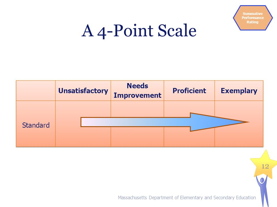 A 4-Point Scale Unsatisfactory Needs Improvement Proficient Exemplary
