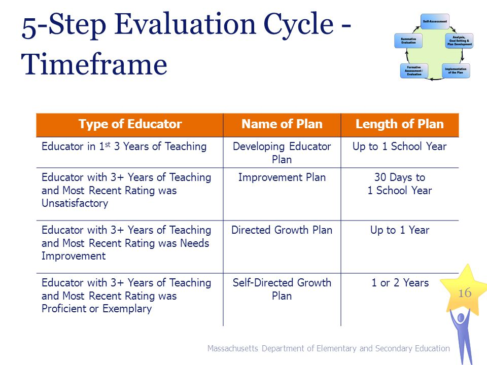 5-Step Evaluation Cycle - Timeframe