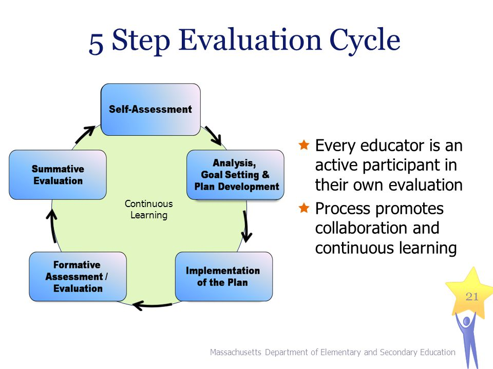 5 Step Evaluation Cycle Continuous. Learning. Every educator is an active participant in their own evaluation.