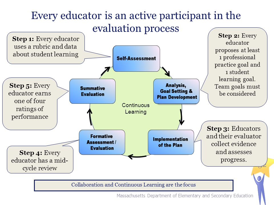 Every educator is an active participant in the evaluation process
