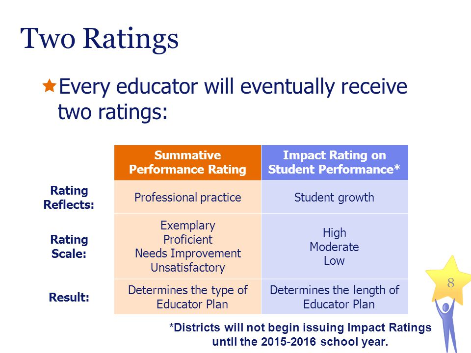 Summative Performance Rating Impact Rating on Student Performance*