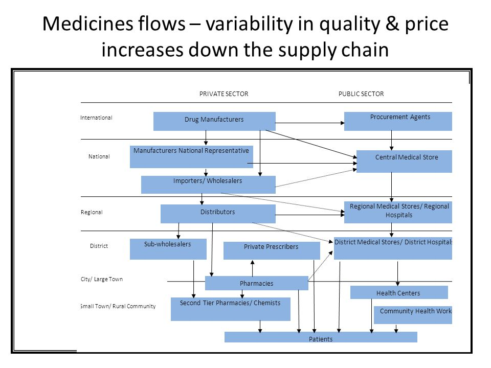 Supply Chains Management for Pharmacy - ppt download