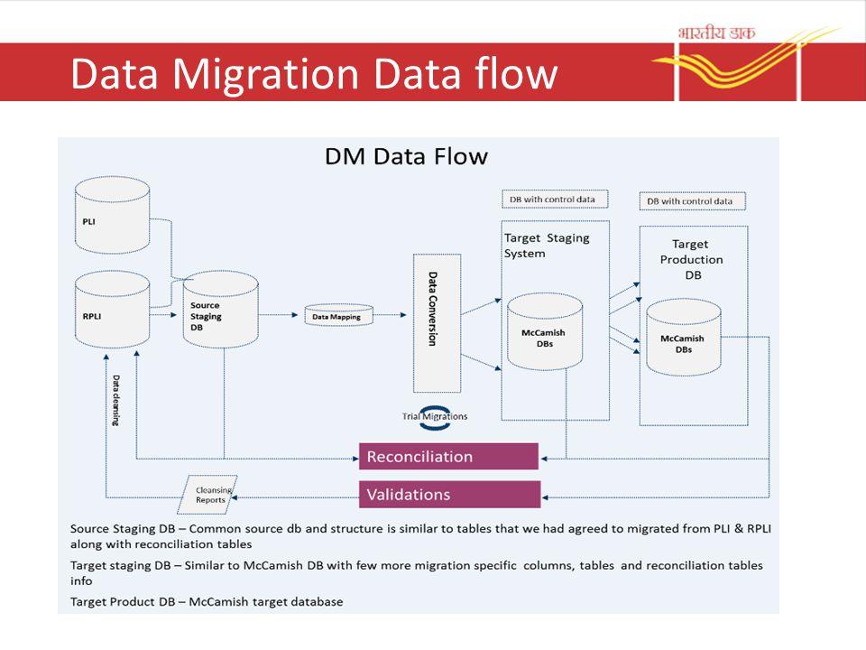 Data Migration Process - ppt video online download