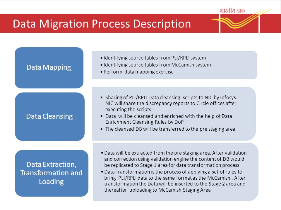 Data Migration Process Ppt Video Online Download - Data mapping exercise