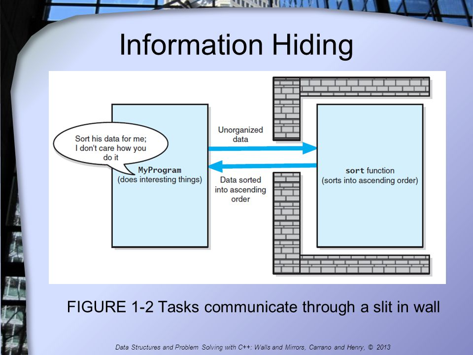 FIGURE 1-2 Tasks communicate through a slit in wall