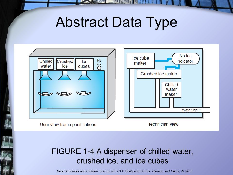 FIGURE 1-4 A dispenser of chilled water, crushed ice, and ice cubes