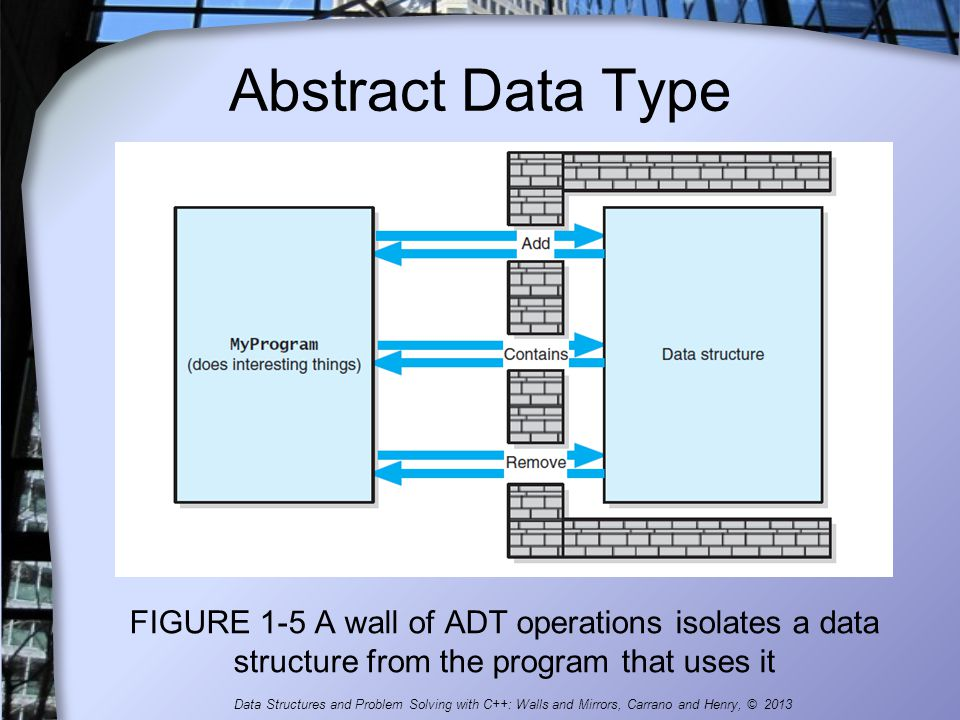 Abstract Data Type FIGURE 1-5 A wall of ADT operations isolates a data structure from the program that uses it.