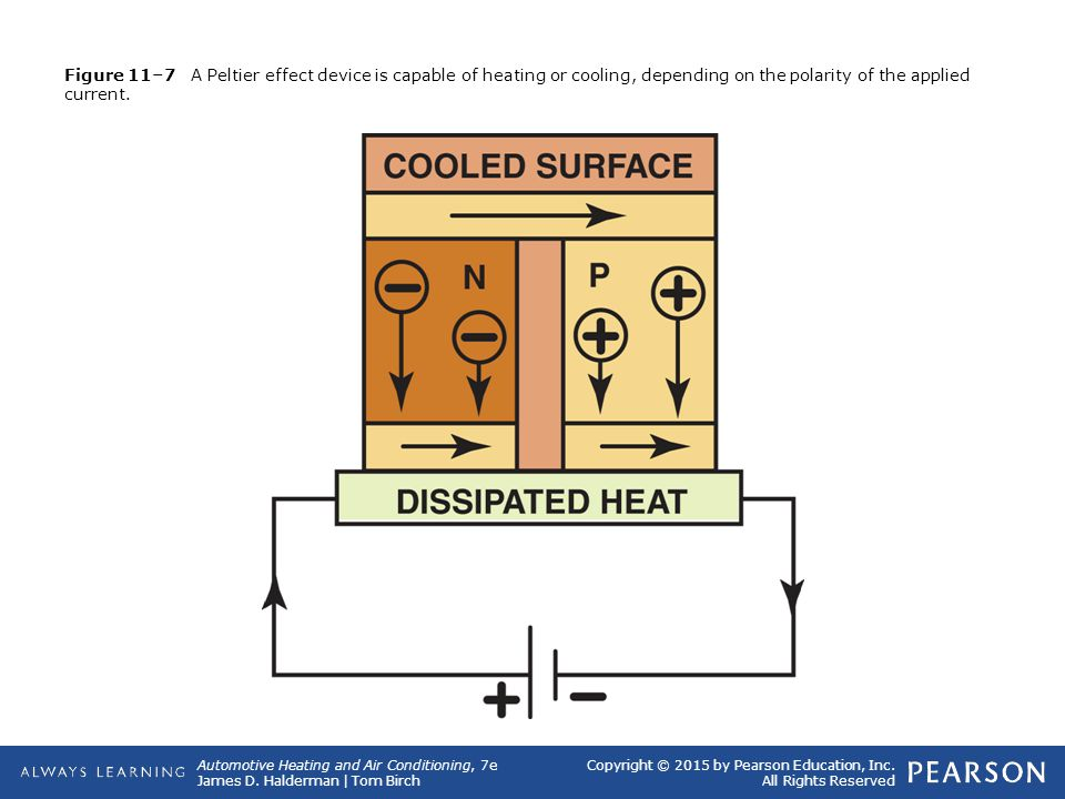 Figure 11–7 A Peltier effect device is capable of heating or cooling, depending on the polarity of the applied current.