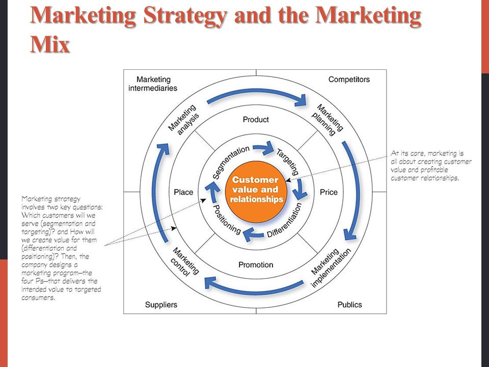 4p marketing mix strategy pdf