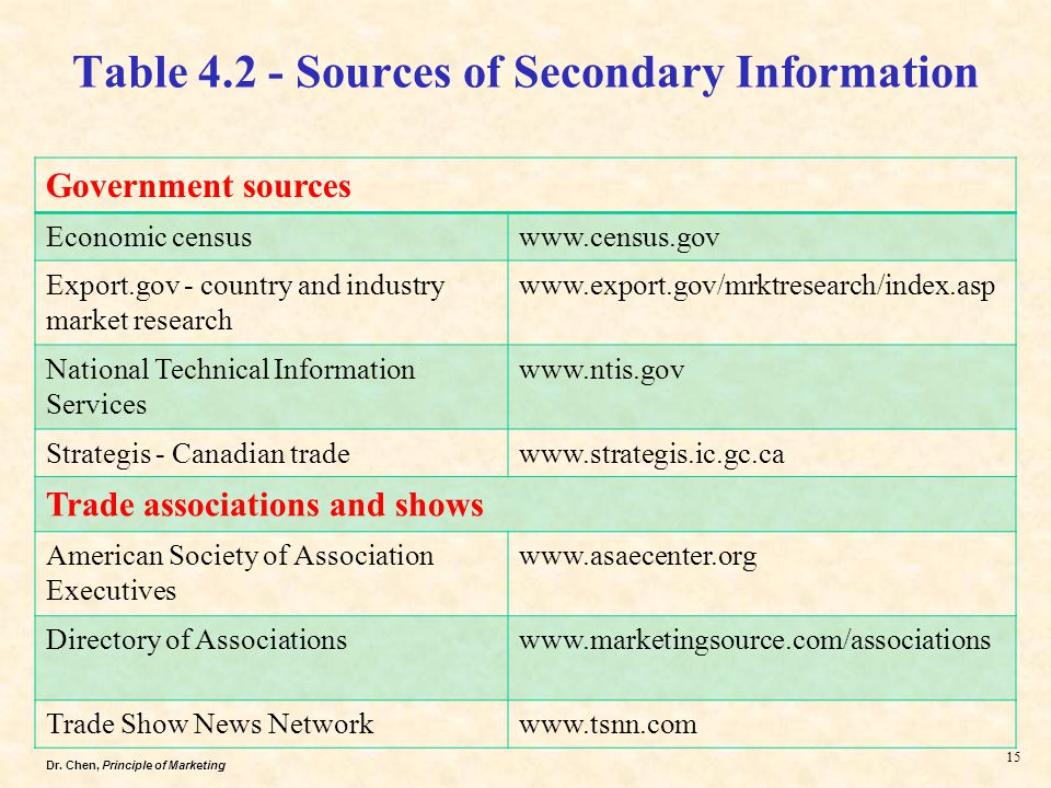 Part 2 MARKET RESEARCH AND TARGET MARKETS - ppt video online