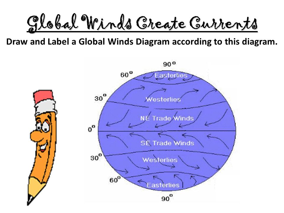 Global Winds Diagram Labels Product Wiring Diagrams