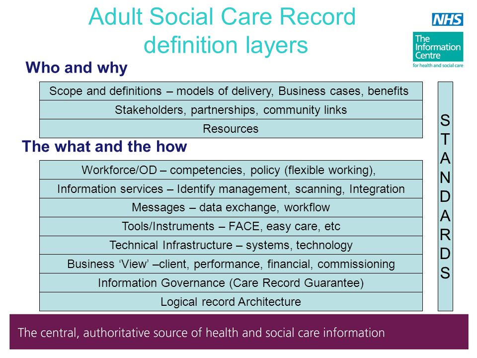 adult social care definition
